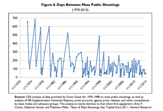 mass shooting frequency rising