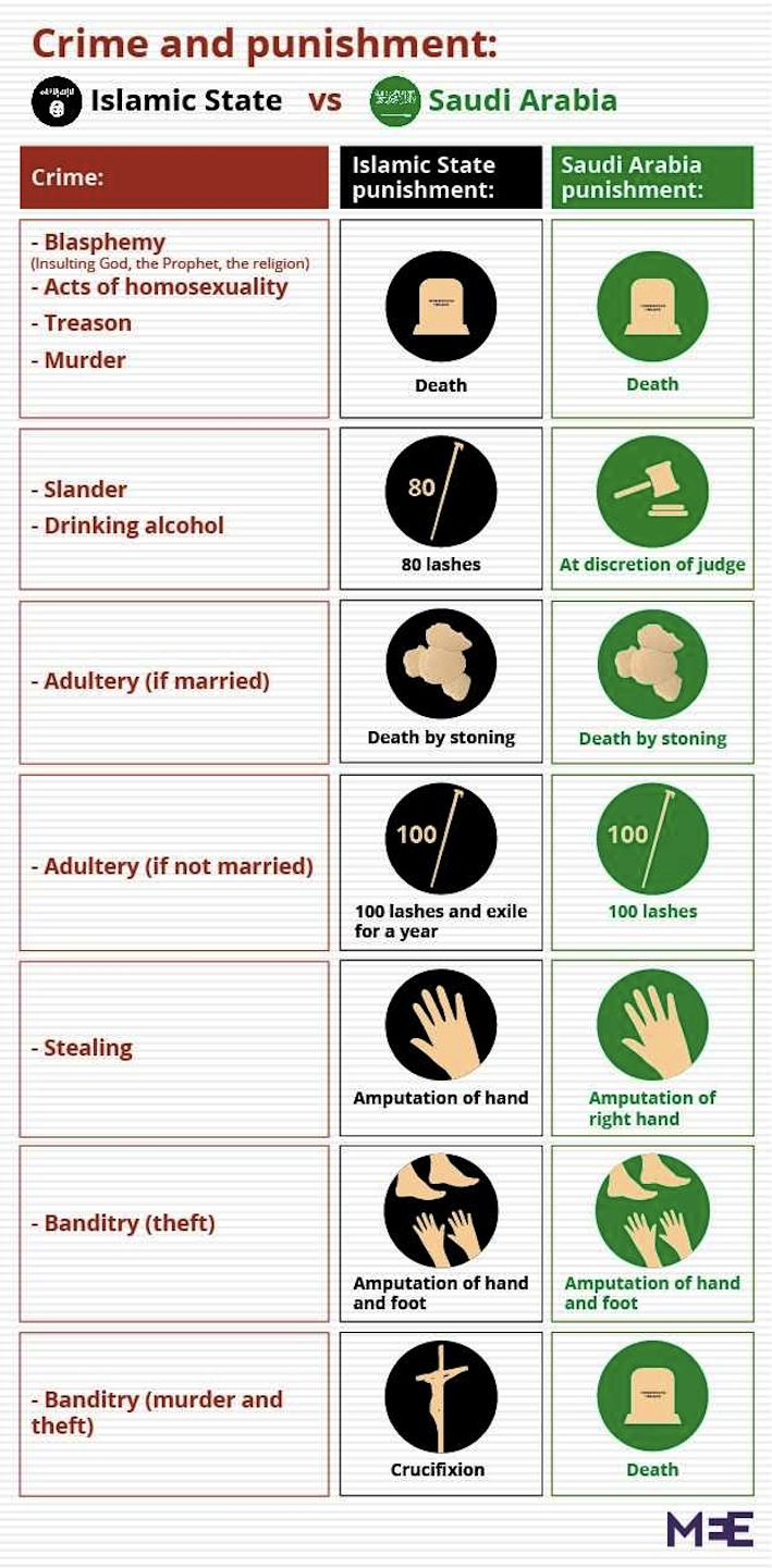 ISIS and Saudi Arabia punishment